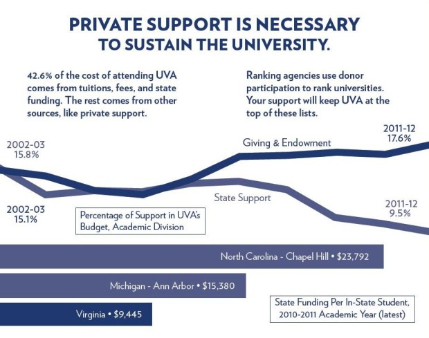 Private Support is Necessary to Sustain UVA